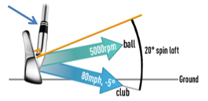 Spin Loft - the differential between the vertical components of club path and face