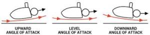 Golf Attack Angle