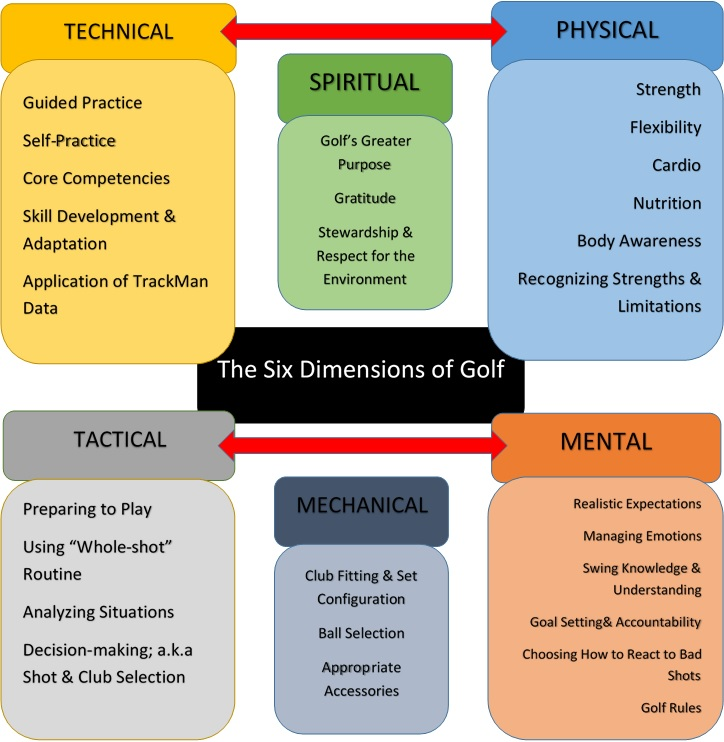 Golfer's Mind Map